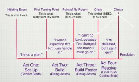 Plot Arc Diagram