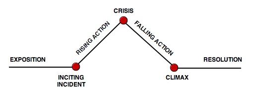 some basics of fiction plotting