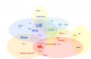 Liz Chart