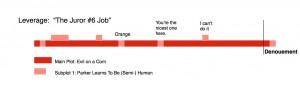 Leverage Plot Diagram